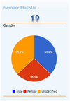Demo_view_Graphic_Gender.png